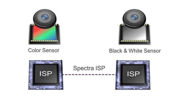 Qualcomm Clear Sight ile çift kamera kombinasyonları daha güçlü