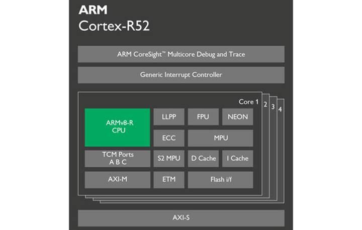 Araçların yazılım güvenliğini ARM Cortex-R52 sağlayacak