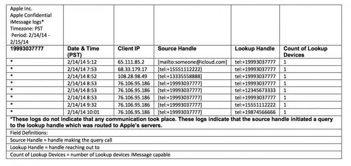 Mesajlar uygulaması Apple'ın takibinde