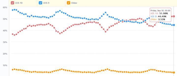 iOS 10′un hızlı yükselişi sürüyor: İki hafta içerisinde iOS 9′u geride bıraktı