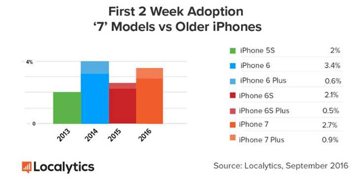 iPhone 7 satışları iPhone 6S'ten daha iyi