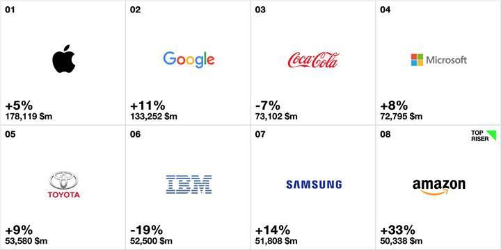 2016'nın en değerli markaları sıralaması açıklandı