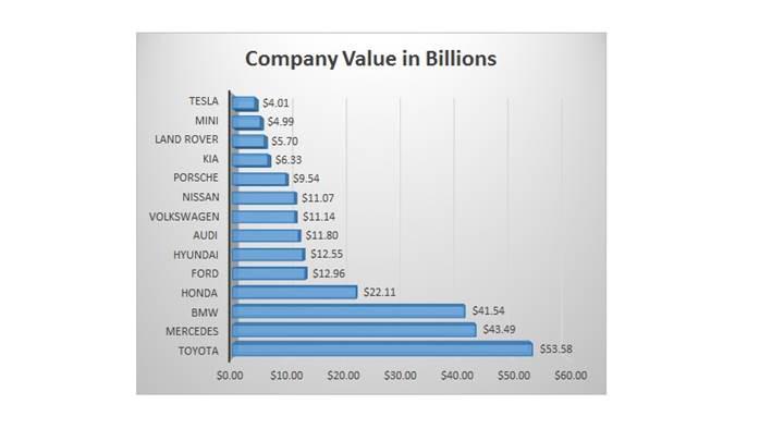 $4 Milyar'ın üzerindeki değerle Tesla artık en değerli 100 marka arasında
