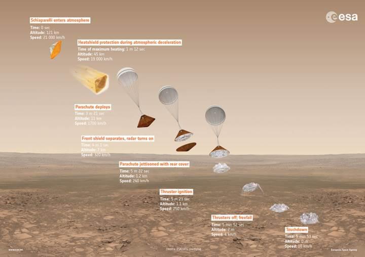 Avrupa ve Rusya önümüzdeki günlerde Mars'a iniyor: İşte tarihi göreve dair her şey