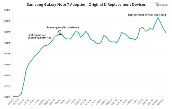 Patlamalara rağmen Galaxy Note 7′nin kullanım oranı artış göstermiş