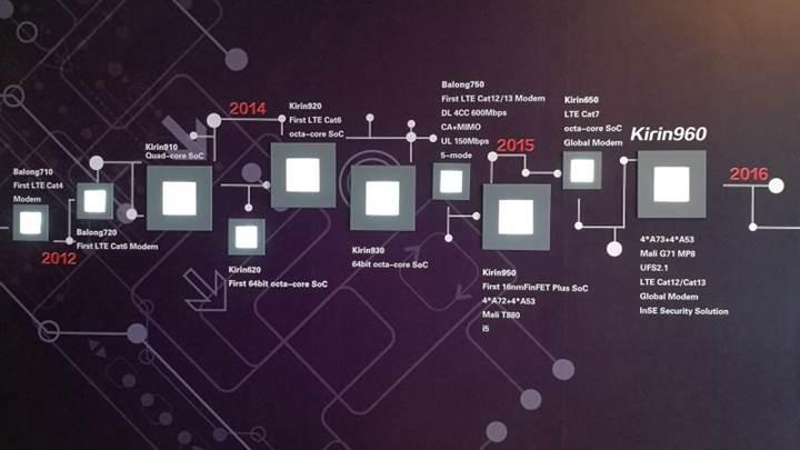 Huawei Kirin 960: Android dünyasının en güçlüsü