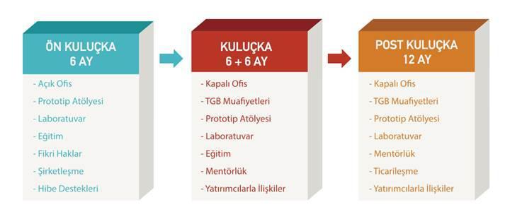 Türkiye'nin en büyük kuluçka merkezi Yıldız Teknopark'ta açıldı