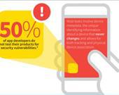 Geliştiricilerin %50'si uygulamalarını güvenlik için hiç test etmiyor