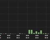 iOS sızıntılarında tarihe göre dağılım