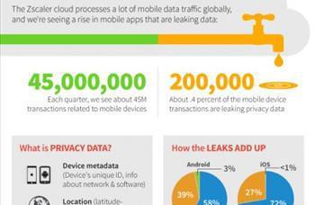 Her çeyrekte yapılan 45 milyon mobil ödemenin yaklaşım %0.4'ündeki (200 bin) kişisel veriler sızdırılıyor.