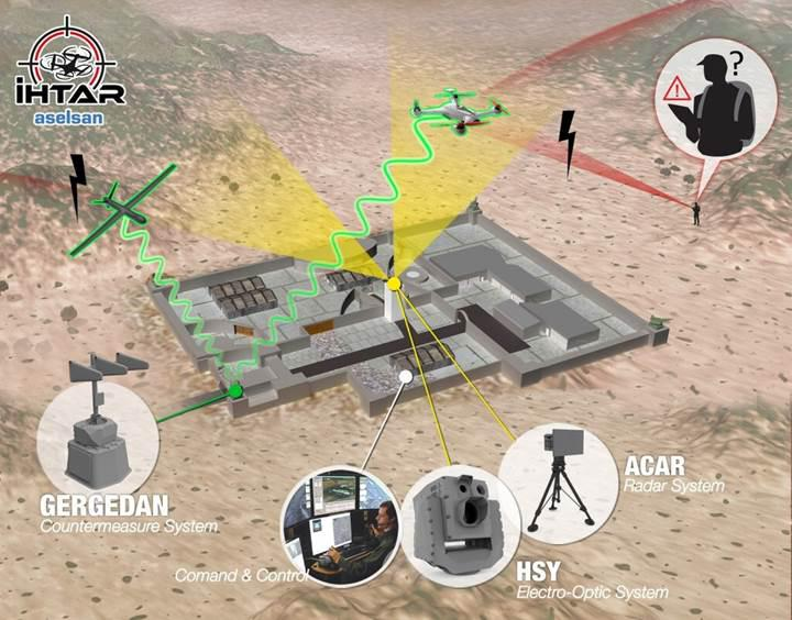 Aselsan'dan izinsiz uçan İHA'lar için savunma sistemi: İHTAR
