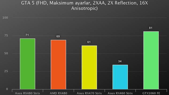 Asus RX470 Strix incelemesi