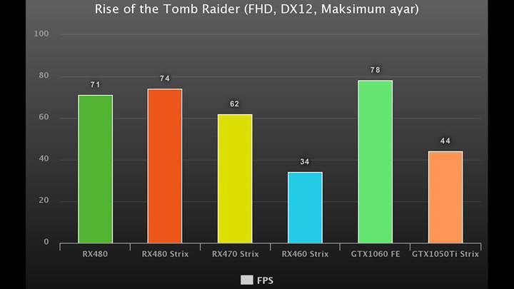 Asus GTX1050Ti Strix incelemesi 'Daha verimli, daha performanslı'