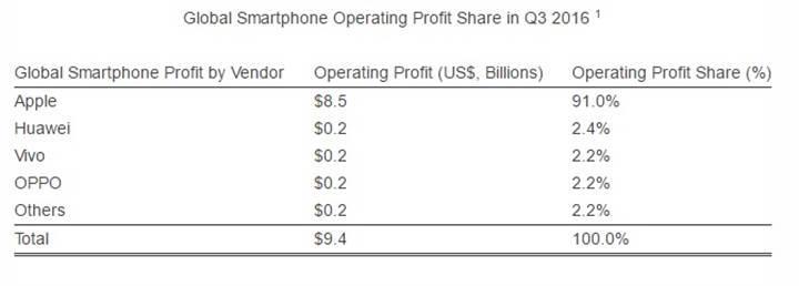 Üçüncü çeyreğin en karlısı Huawei