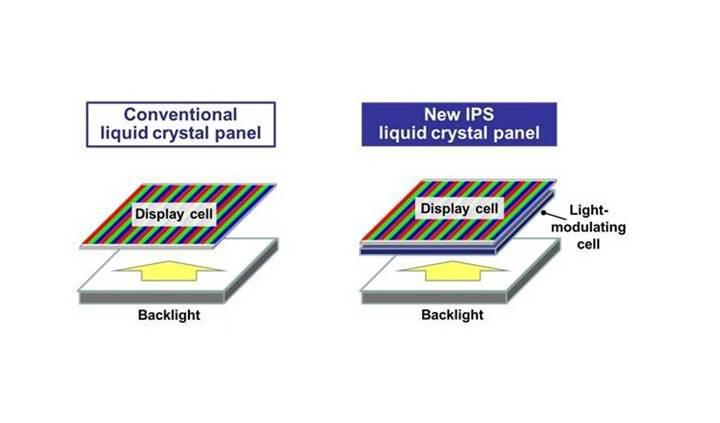 LCD ekranlar siyah renk konusunda OLED ekranları yakalıyor