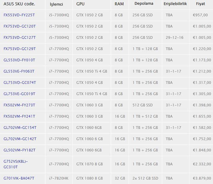 Asus'un güncellenmiş notebookları listelendi