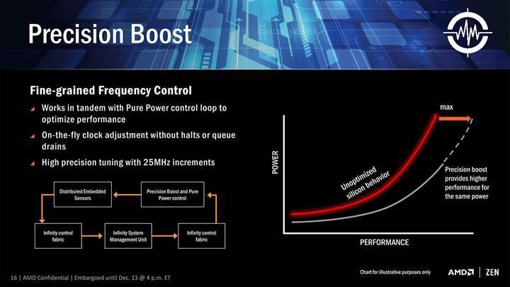AMD geri döndü: Ryzen işlemci ailesi çok iddialı