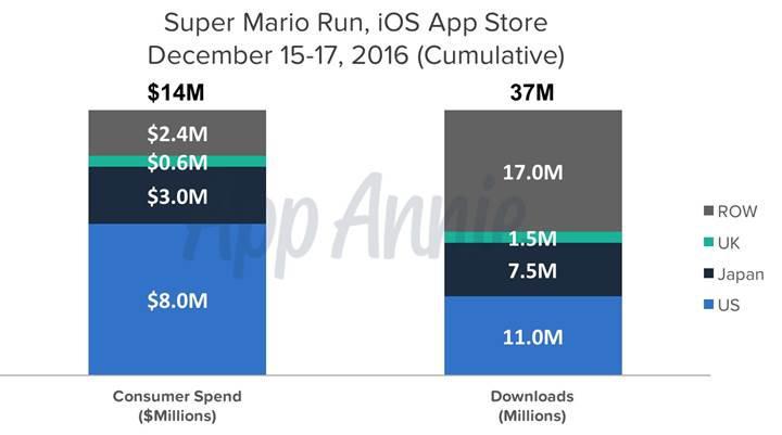 Super Mario Run 3 günde 14 milyon dolar topladı