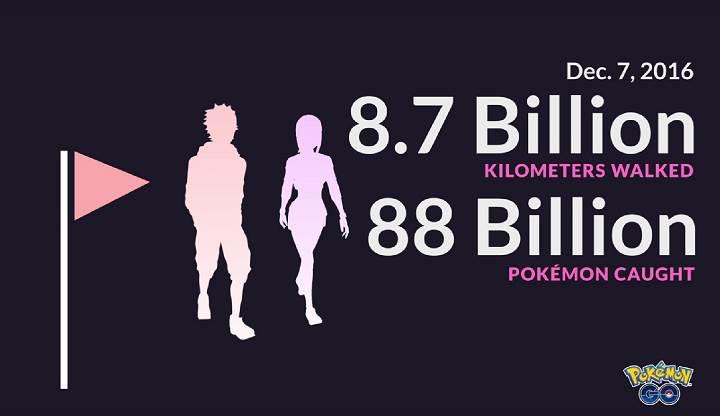 Pokemon Go oyuncuları 8 milyar kilometre yürüdü