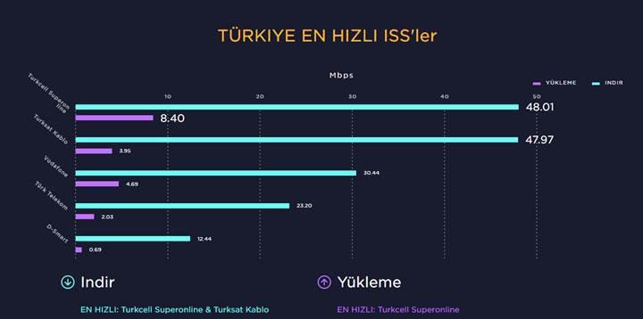 Speedtest, Türkiye'nin internet karnesini açıkladı