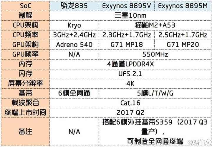 Samsung Exynos 8895 yonga setinin özellikleri sızdırıldı