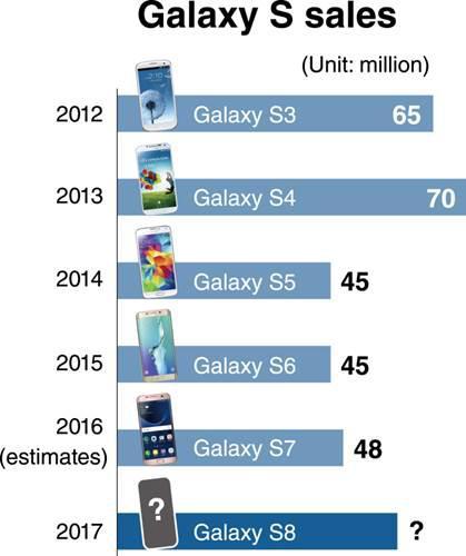 Hangi Galaxy amiral gemisi ne kadar sattı? Hepsi bu infografikte