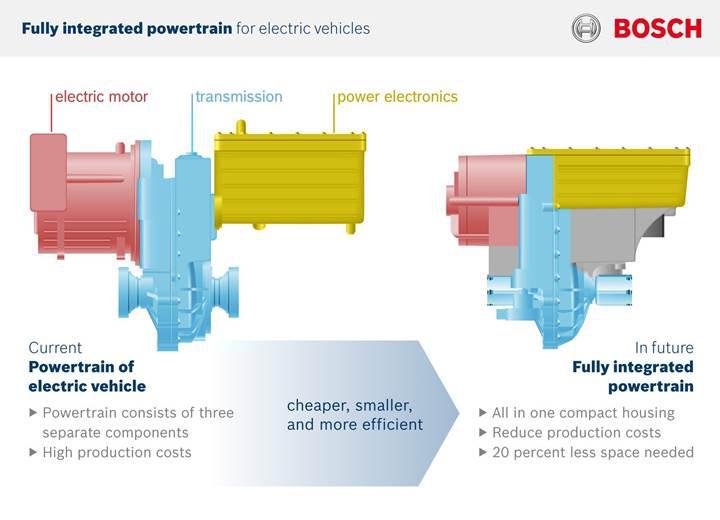 Bosch yeni elektrikli araç güç sistemlerini Detroit'de tanıttı