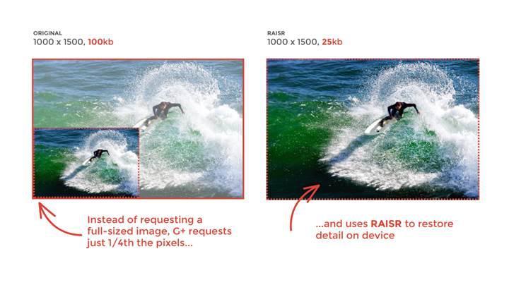 Google resim kalitesini bozmadan veriden tasarruf edecek ilginç bir yöntem geliştirdi