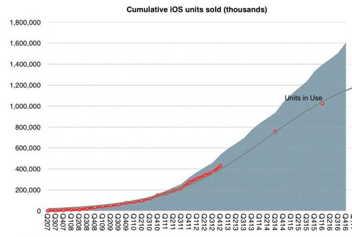 Steve Jobs efsanesi 10 yılda 1 trilyon dolar gelir getirdi