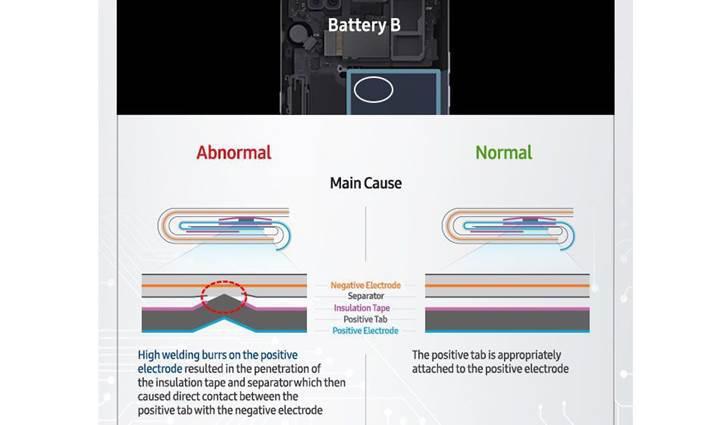Samsung Galaxy Note 7'nin patlama sebebi açıklandı