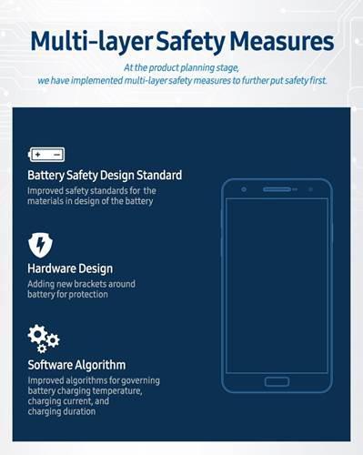 Note 7 ile ağzı yanan Samsung'dan 8 aşamalı pil güvenlik kontrolü