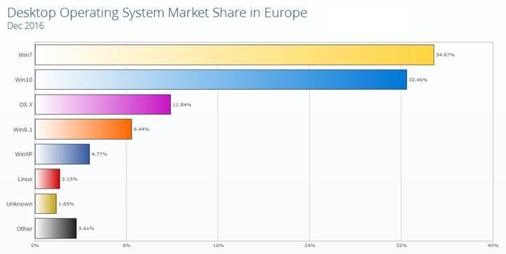 Windows 10 kullanım oranı ABD'de Windows 7'yi geçti