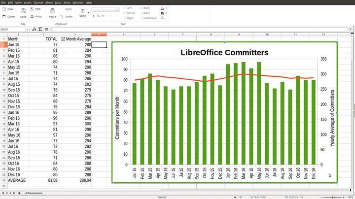 Libre Office'in 5.3 sürümü duyuruldu