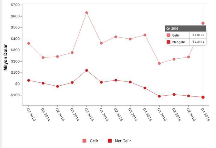 GoPro, 2016 yılını milyonlarca dolar zararla kapattı