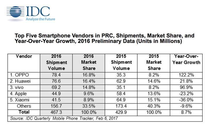 Oppo Çin'de doludizgin, Apple düşüşte