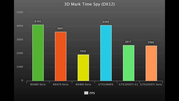 Gigabyte GTX1050Ti G1 Gaming incelemesi 'Süper sessiz, Full HD oyuncu kartı'
