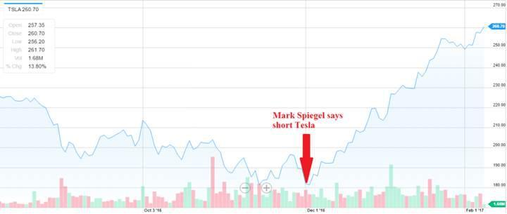Hızla değer kazanan Tesla hisseleri, kısa vadeli yatırımcıları zarara uğrattı