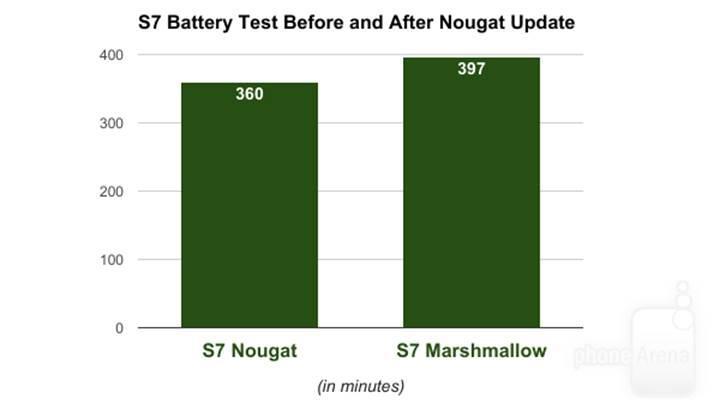 Android 7.0 sonrası Galaxy S7 serisinde kullanım süreleri düşüş gösterdi