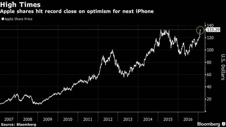 Apple'ın hisseleri tüm zamanların rekorunu kırdı!