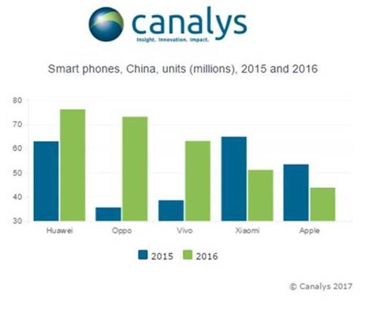 Apple'ın Çin'deki düşüşü devam ediyor