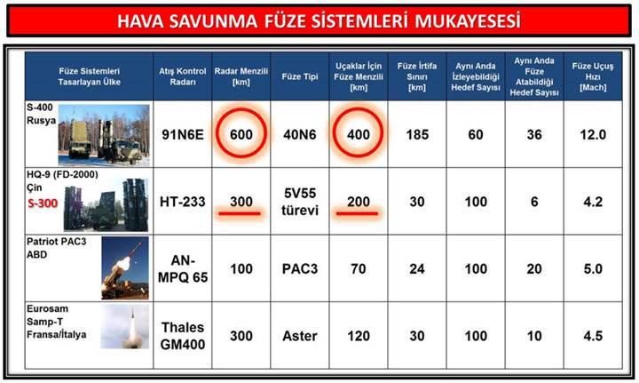 Türkiye, Rusya'dan hava savunma sistemi satın alabilir