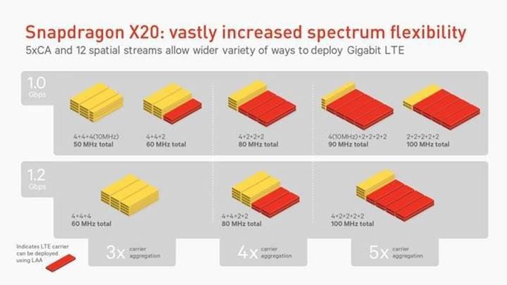 Qualcomm'un yeni modemi telefonlara fiberden yüksek indirme hızı getirecek