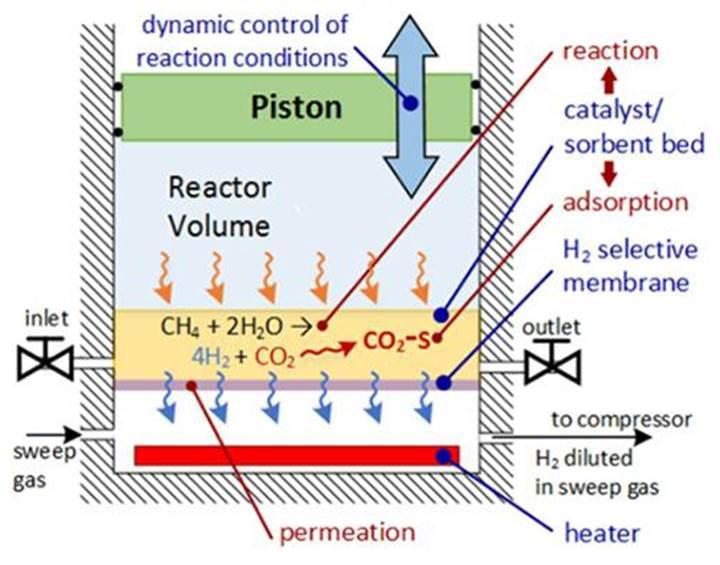 Metan gazından hidrojen üreten motor