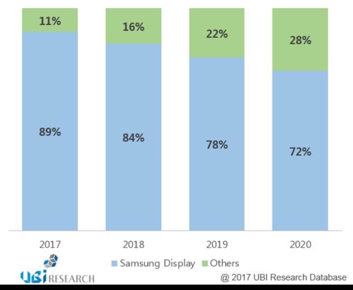 Samsung, uzun bir süre daha AMOLED pazarının tek hakimi olacak
