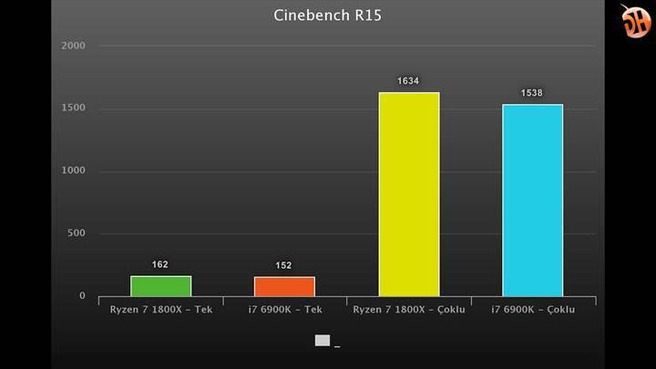 AMD Ryzen 7 1800X incelemesi