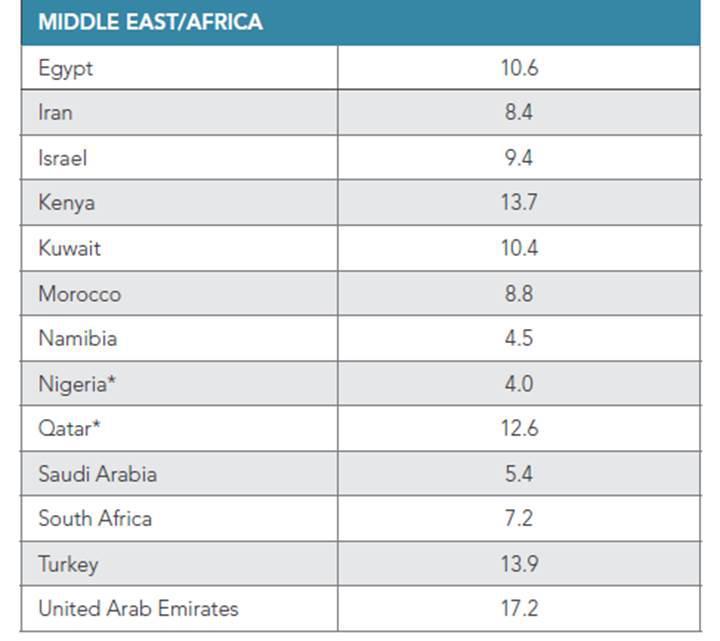 Türkiye'nin internet hızı belli oldu: Dünyada kaçıncı sıradayız?