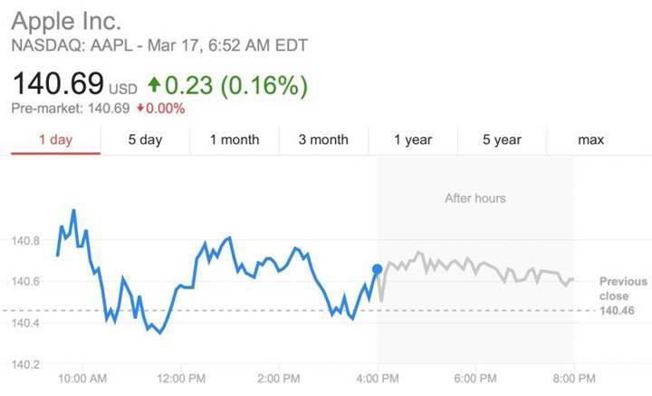 Apple hisseleri üç gün içinde ikinci rekorunu kırdı