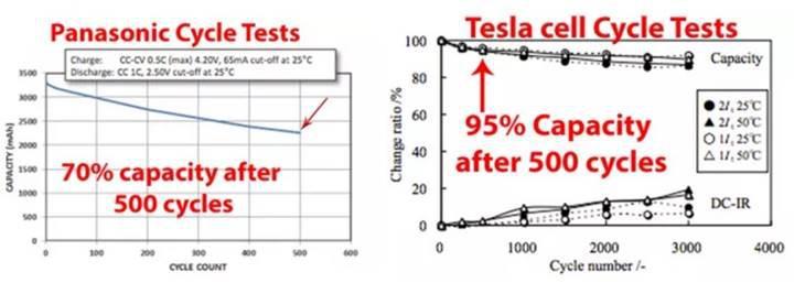 Bir Youtube kanalı Tesla'nın özel batarya hücresini analiz etti