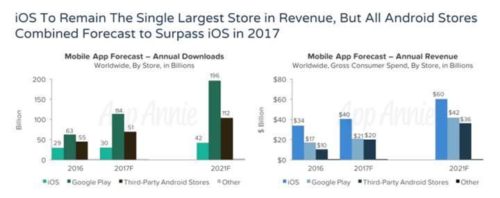 Tüm Android mağazalarının gelirleri App Store'u geride bırakmak üzere