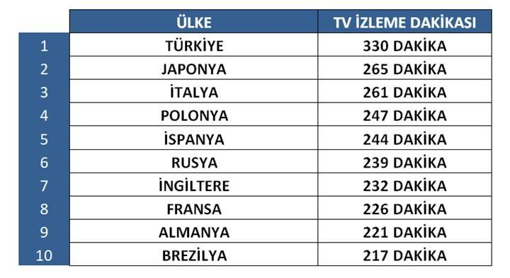 Türkiye, dünyada en çok televizyon izleyen ülke oldu!